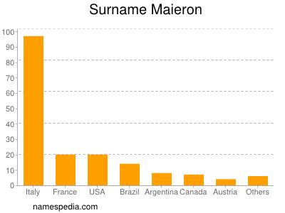 Surname Maieron