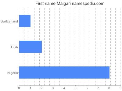 Given name Maigari