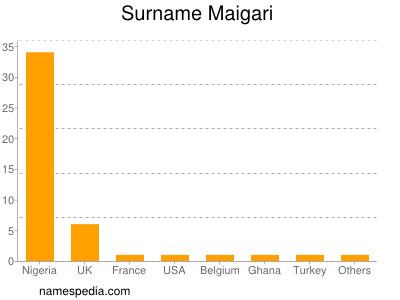 Surname Maigari