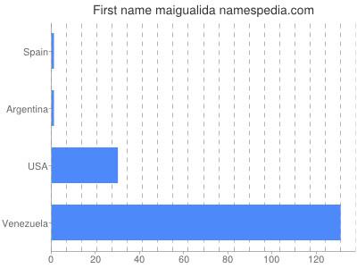 Given name Maigualida