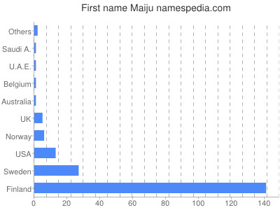 Given name Maiju