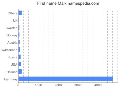 Given name Maik