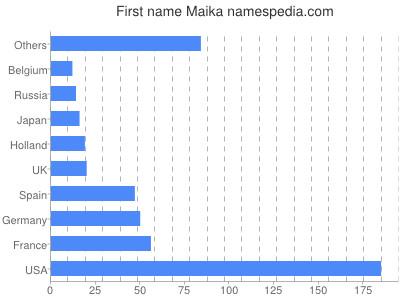Given name Maika