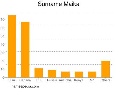 Surname Maika
