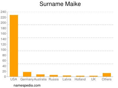 Surname Maike