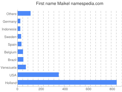 Given name Maikel