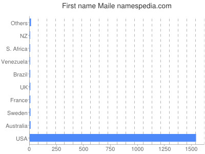 Given name Maile