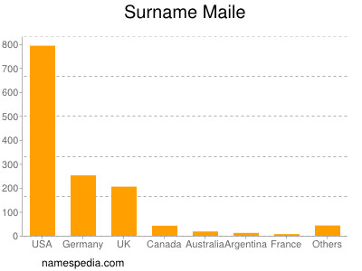 Surname Maile