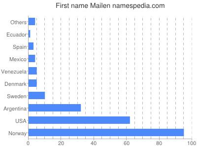 Given name Mailen