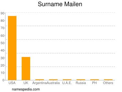 Surname Mailen