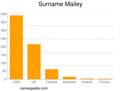 Surname Mailey