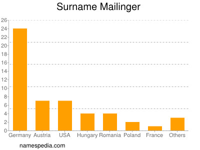 Surname Mailinger