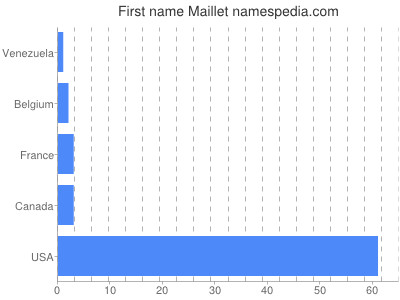 Given name Maillet