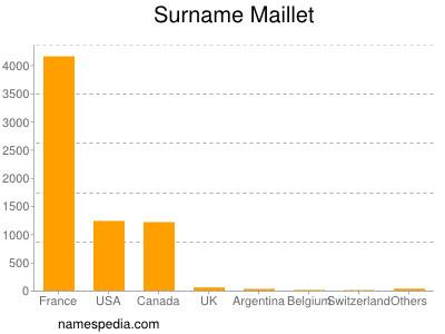 Surname Maillet