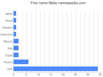 Given name Mailo