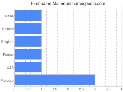 Given name Maimouni