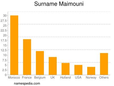 Surname Maimouni