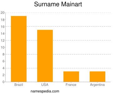 Surname Mainart