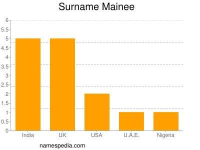 Surname Mainee
