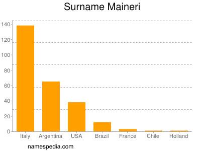 Surname Maineri