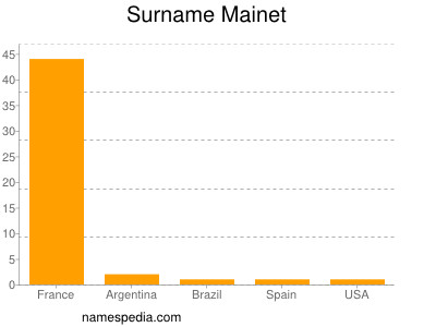 Surname Mainet