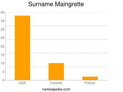 Surname Maingrette