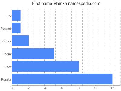 Given name Mainka