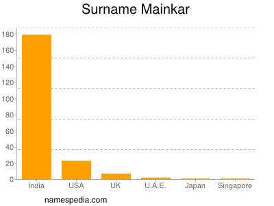 Surname Mainkar