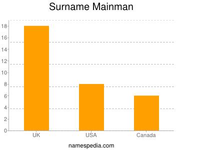 Surname Mainman