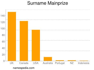 Surname Mainprize