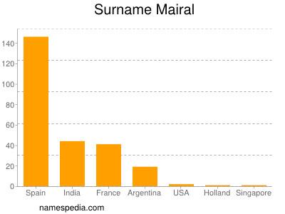 Surname Mairal