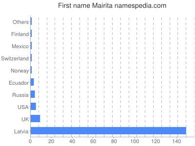 prenom Mairita