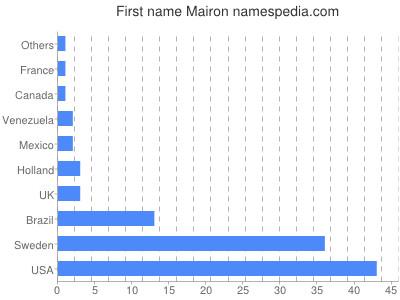 Given name Mairon