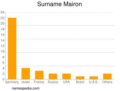 Surname Mairon