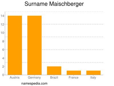 Surname Maischberger