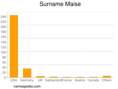 Surname Maise