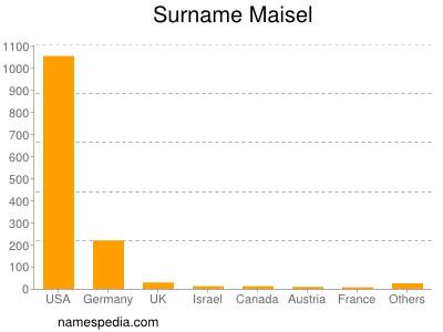 Surname Maisel