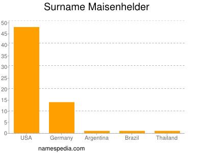 Surname Maisenhelder