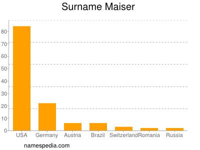 Surname Maiser