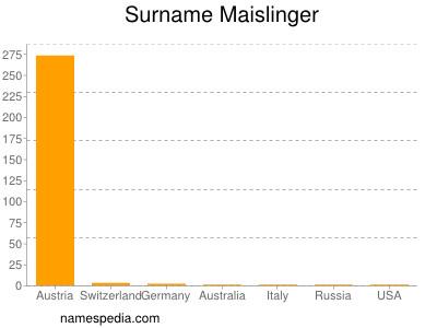 Surname Maislinger