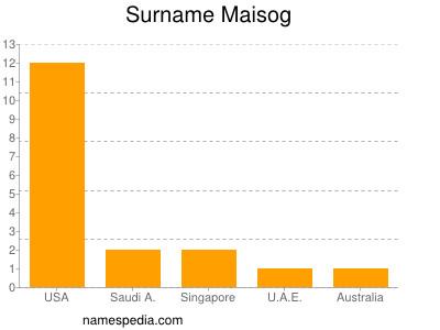 Surname Maisog