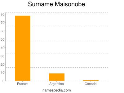 Surname Maisonobe