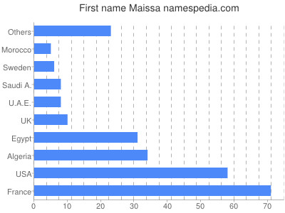 Given name Maissa