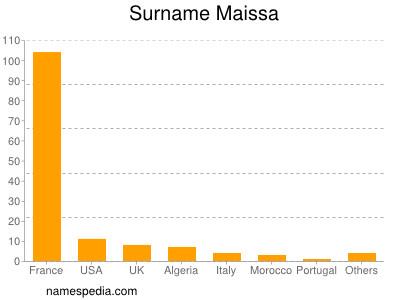 Surname Maissa