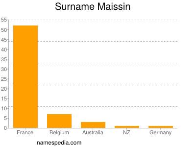 Surname Maissin