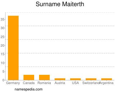 Surname Maiterth