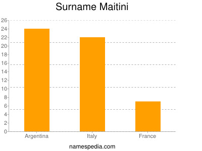 Surname Maitini