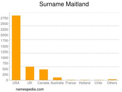 Surname Maitland