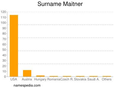 Surname Maitner