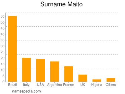 Surname Maito